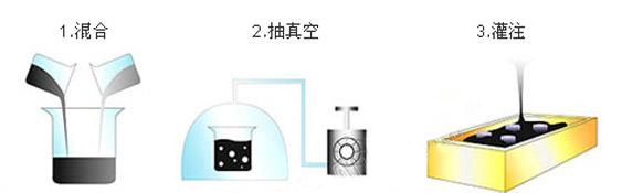 UV光固化